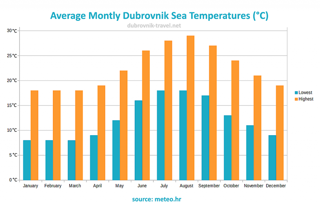 Average Monthly Dubrovnik Sea Temperatures ( °C )